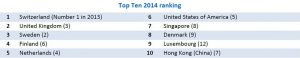Top-Ten-2014-ranking