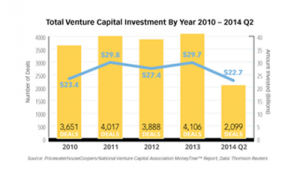 Venture Capital for Technology Spin-off