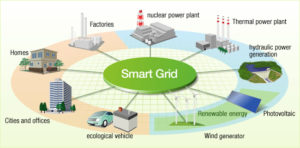 Image result for Smart Grid Optimization Solutions