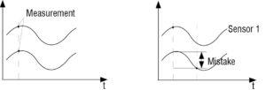 Laser Sensor Synchronization