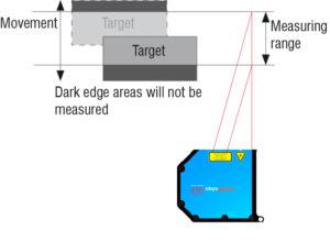 Laser Sensor Positioning