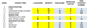RFMEA Chart