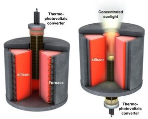 Silicon Fuels Inexpensive Thermal Energy Storage System