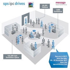 SPS Drives 2016 Infographic