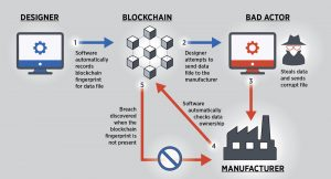 blockchain manufacturing final 01
