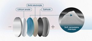 solidstate Spreadable interlayer battery FINAL EN